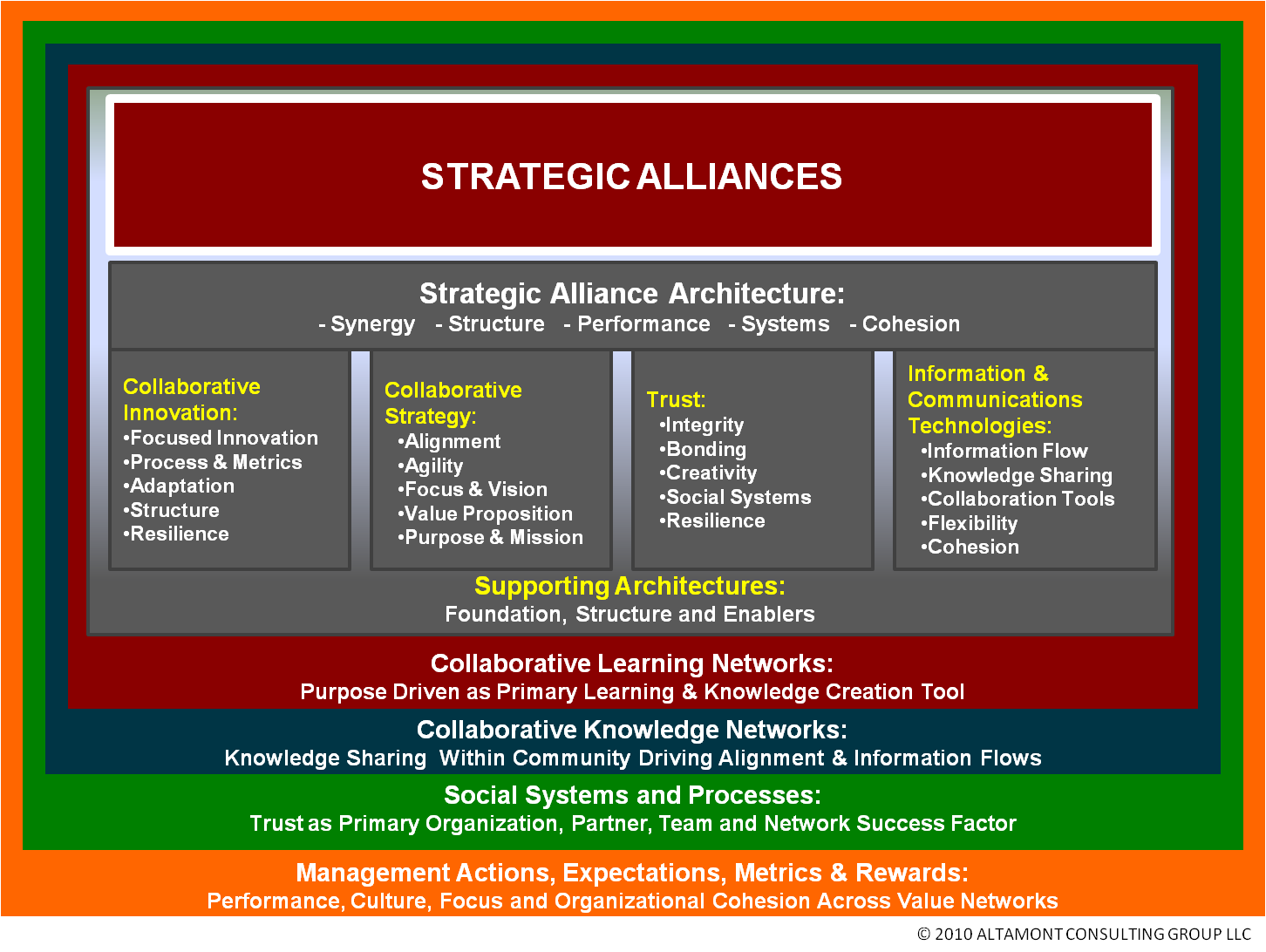 strategic alliances and network organizations Local business - global network® bni® is a global membership organization currently comprised of over 224,000 highly motivated small to medium-sized business professionals, who meet weekly to generate business for one another.